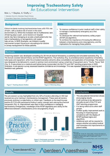 Improving Tracheostomy Safety: An Educational Intervention